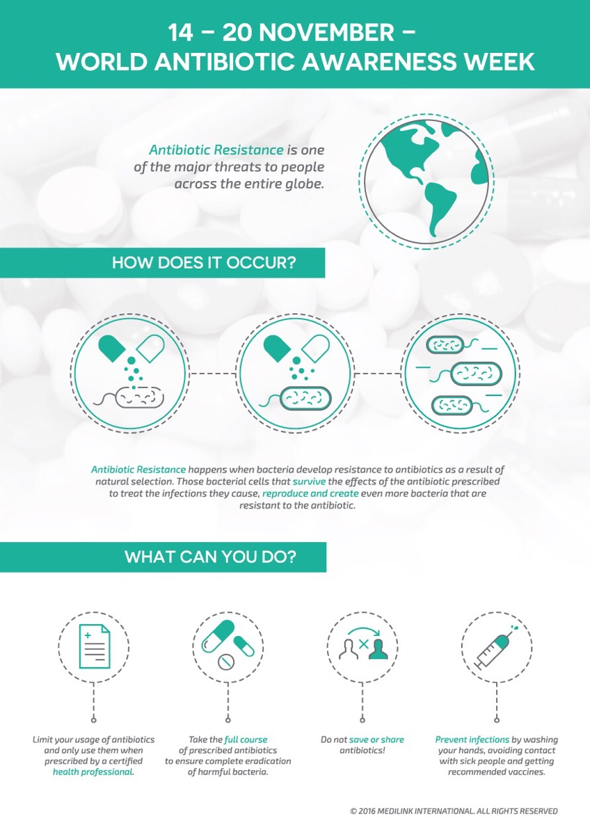 World Antibiotic Awareness Week Medilink International