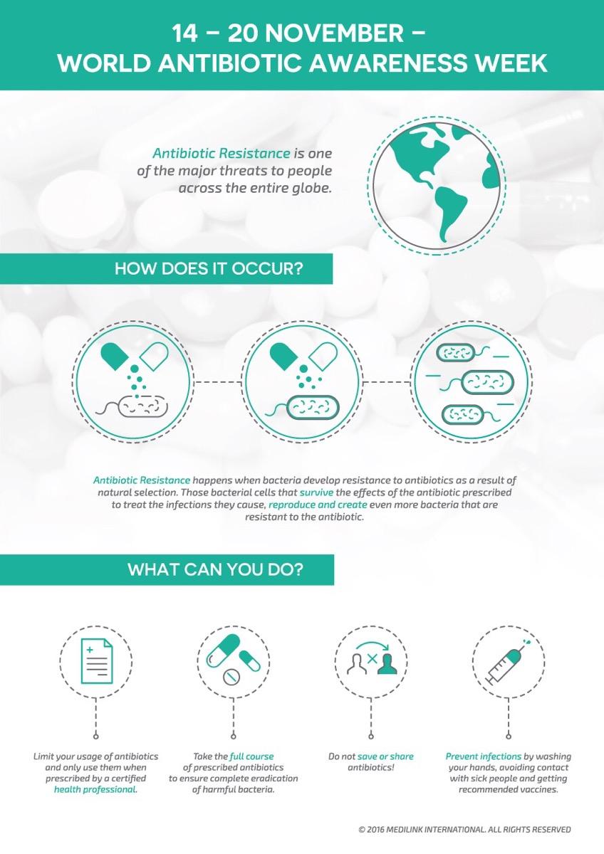 World Antibiotic Awareness Week Medilink International